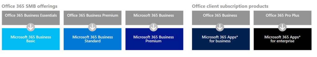 Bilden visar de nya produktnamnen för Microsofts välkända Office 365 Business abonnemang