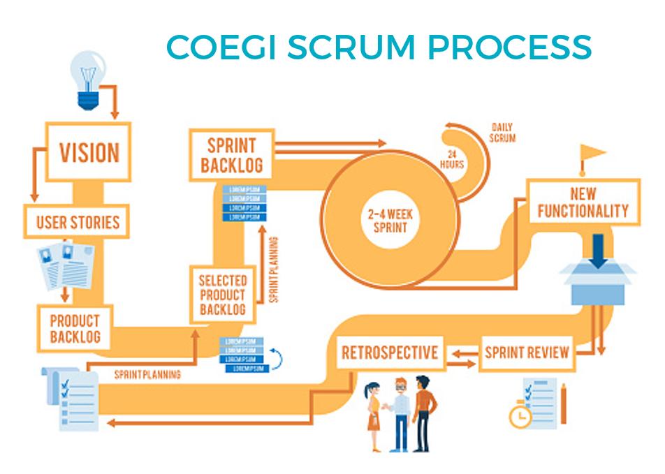 användarupplevelse och användarfokus med coegi development